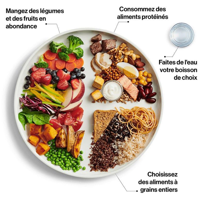Conférence nutrition : Est-ce que le nouveau guide alimentaire est adapté pour votre santé?