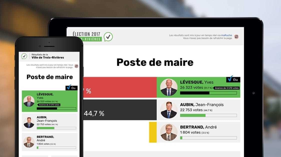 Élections municipales2017: Un autre succès signé LANEC